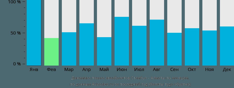Динамика поиска авиабилетов из Стамбула в Алматы по месяцам