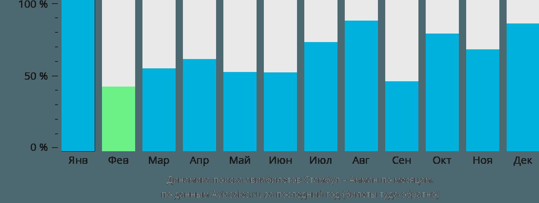Динамика поиска авиабилетов из Стамбула в Амман по месяцам