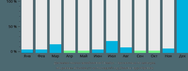 Динамика поиска авиабилетов из Стамбула в Архангельск по месяцам