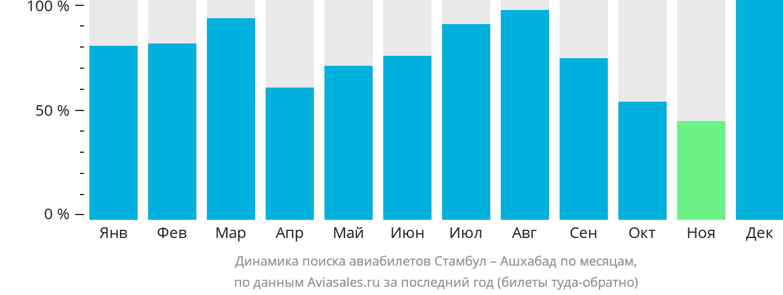 Динамика поиска авиабилетов из Стамбула в Ашхабад по месяцам