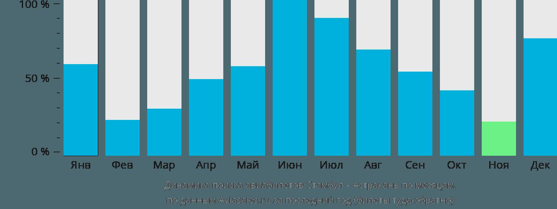 Динамика поиска авиабилетов из Стамбула в Астрахань по месяцам