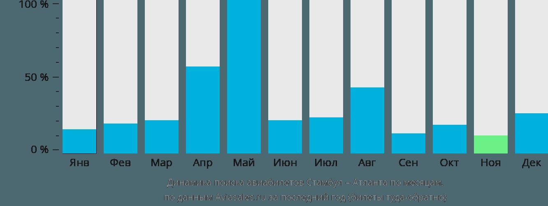 Динамика поиска авиабилетов из Стамбула в Атланту по месяцам