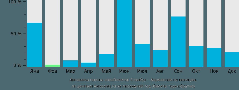 Динамика поиска авиабилетов из Стамбула в Бирмингем по месяцам