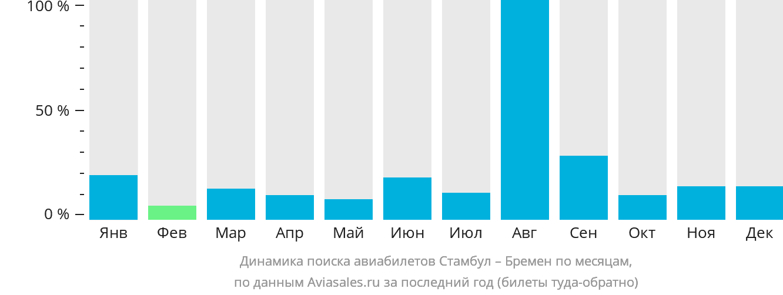 Динамика поиска авиабилетов из Стамбула в Бремен по месяцам