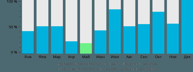 Динамика поиска авиабилетов из Стамбула в Беларусь по месяцам