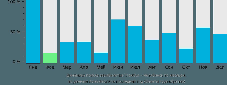 Динамика поиска авиабилетов из Стамбула в Челябинск по месяцам