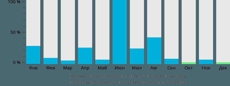 Динамика поиска авиабилетов из Стамбула в Конакри по месяцам