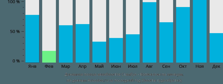 Динамика поиска авиабилетов из Стамбула в Копенгаген по месяцам