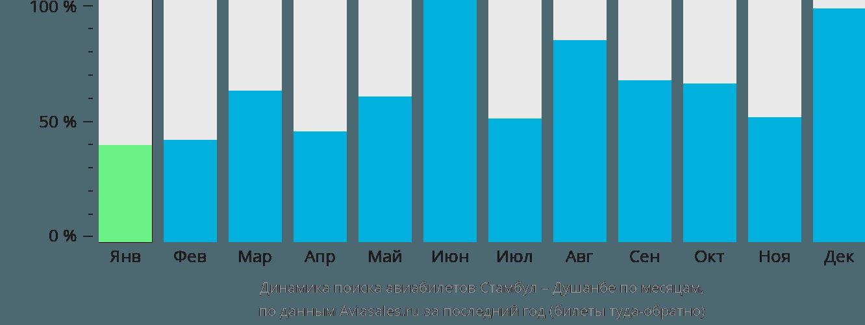 Динамика поиска авиабилетов из Стамбула в Душанбе по месяцам