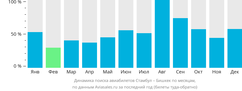 Динамика поиска авиабилетов из Стамбула в Бишкек по месяцам