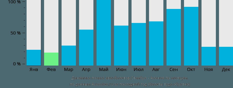 Динамика поиска авиабилетов из Стамбула в Аланию по месяцам