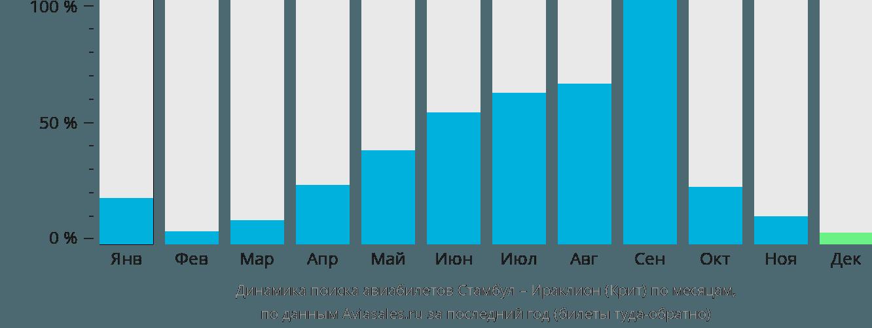 Динамика поиска авиабилетов из Стамбула в Ираклион (Крит) по месяцам