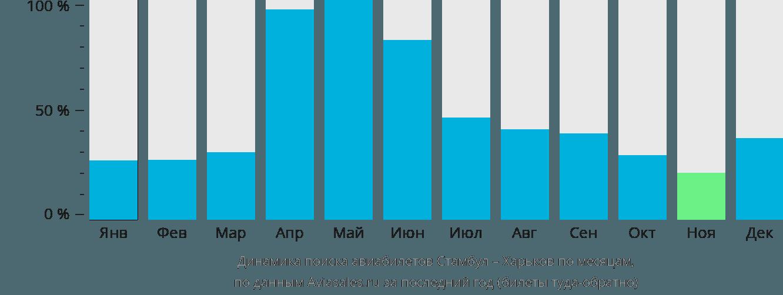 Динамика поиска авиабилетов из Стамбула в Харьков по месяцам