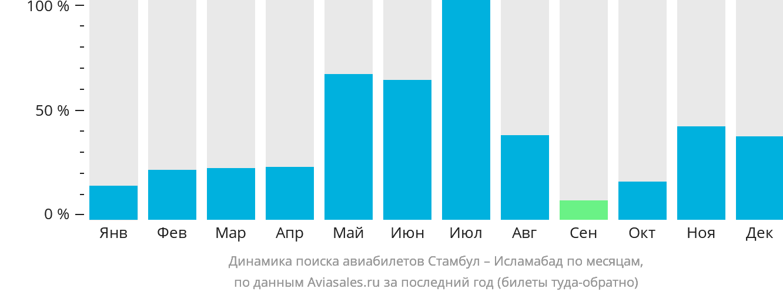 Динамика поиска авиабилетов из Стамбула в Исламабад по месяцам