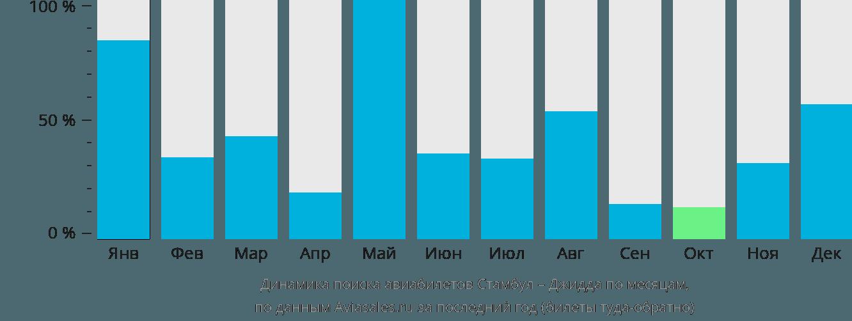Динамика поиска авиабилетов из Стамбула в Джидду по месяцам