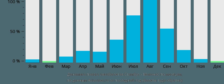 Динамика поиска авиабилетов из Стамбула в Миконос по месяцам