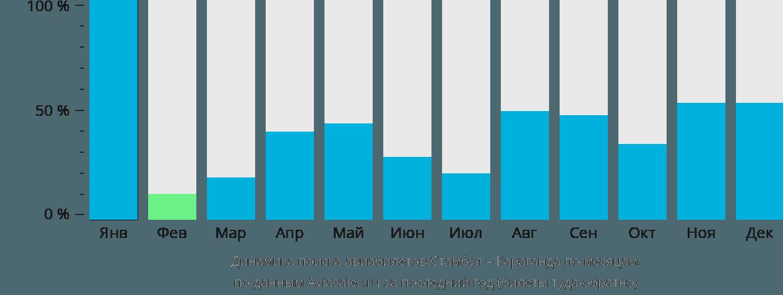 Динамика поиска авиабилетов из Стамбула в Караганду по месяцам