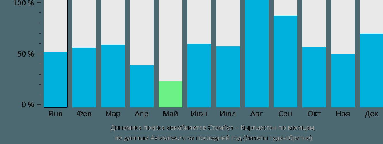 Динамика поиска авиабилетов из Стамбула в Кыргызстан по месяцам