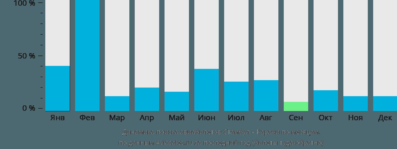 Динамика поиска авиабилетов из Стамбула в Карачи по месяцам