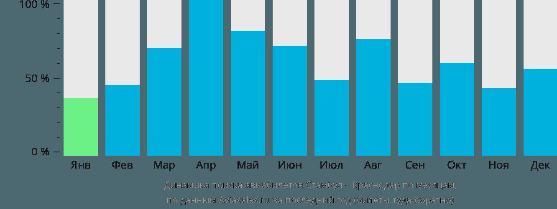 Динамика поиска авиабилетов из Стамбула в Краснодар по месяцам