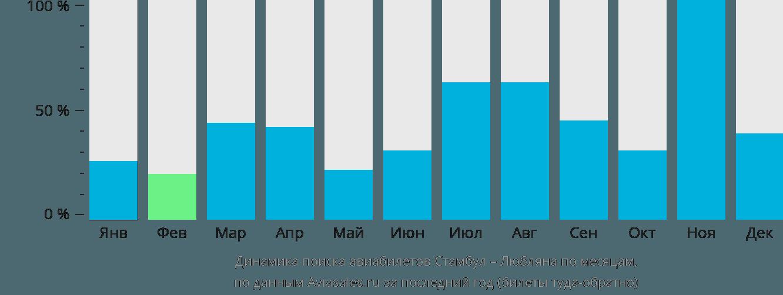 Динамика поиска авиабилетов из Стамбула в Любляну по месяцам