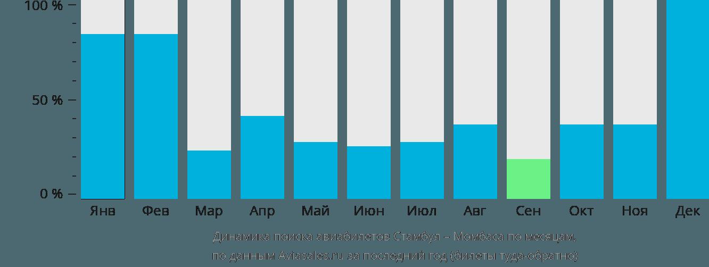 Динамика поиска авиабилетов из Стамбула в Момбасу по месяцам
