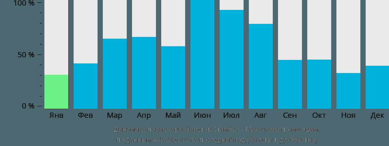 Динамика поиска авиабилетов из Стамбула в Махачкалу по месяцам