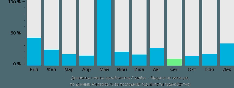 Динамика поиска авиабилетов из Стамбула в Медину по месяцам