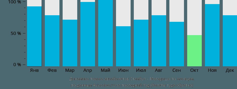 Динамика поиска авиабилетов из Стамбула в Могадишо по месяцам