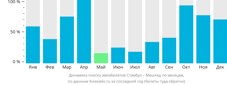 Динамика поиска авиабилетов из Стамбула в Мешхед по месяцам