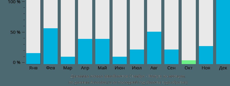 Динамика поиска авиабилетов из Стамбула в Мапуту по месяцам