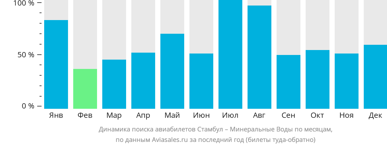 Динамика поиска авиабилетов из Стамбула в Минеральные воды по месяцам