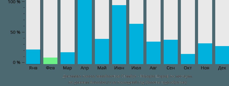 Динамика поиска авиабилетов из Стамбула в Мазари-Шариф по месяцам