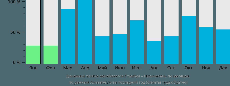 Динамика поиска авиабилетов из Стамбула в Нахичевань по месяцам