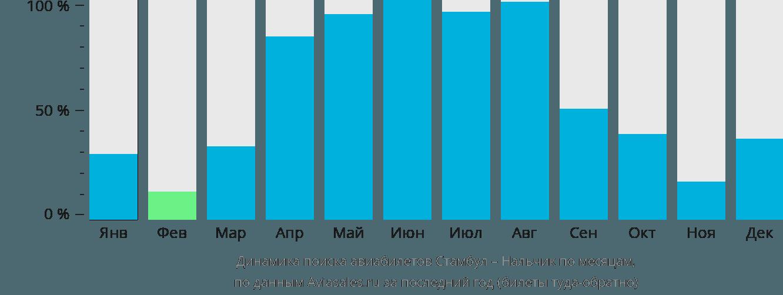 Динамика поиска авиабилетов из Стамбула в Нальчик по месяцам