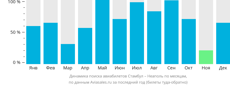 Динамика поиска авиабилетов из Стамбула в Неаполь по месяцам