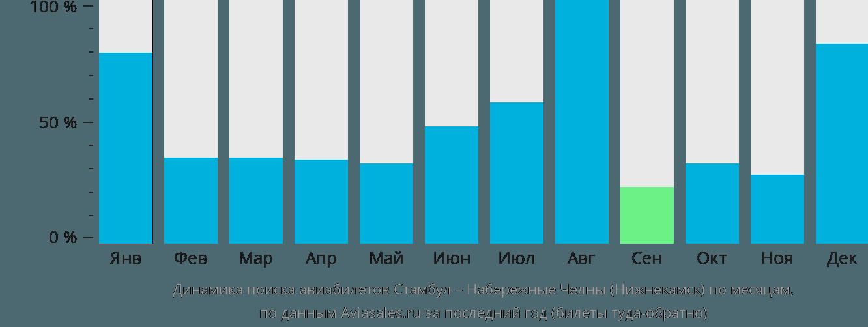 Динамика поиска авиабилетов из Стамбула в Набережные Челны (Нижнекамск) по месяцам