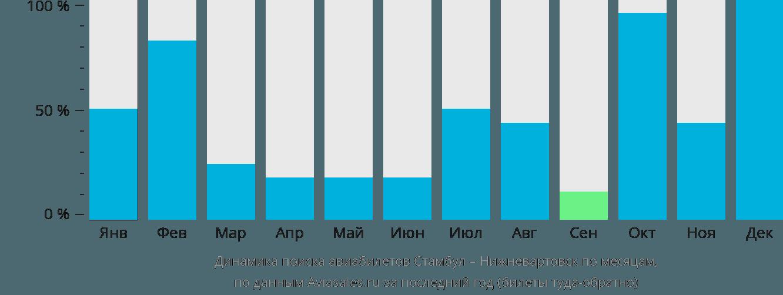 Динамика поиска авиабилетов из Стамбула в Нижневартовск по месяцам