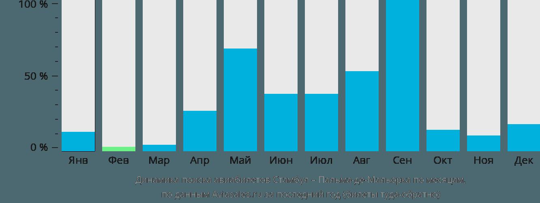 Динамика поиска авиабилетов из Стамбула в Пальма-де-Майорку по месяцам