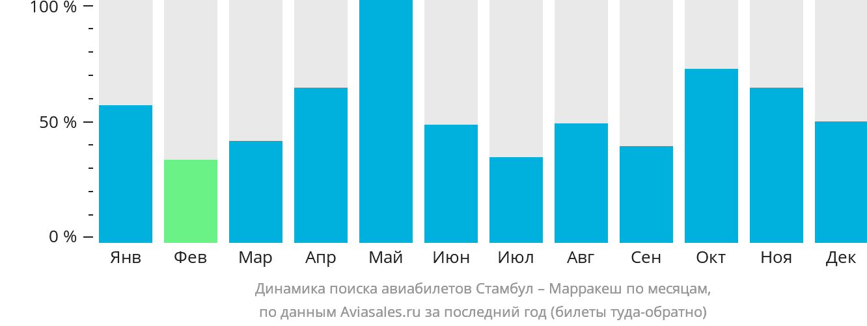 Динамика поиска авиабилетов из Стамбула в Марракеш по месяцам