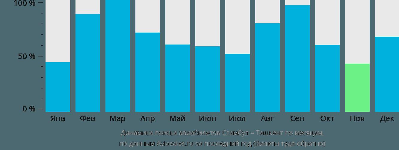 Динамика поиска авиабилетов из Стамбула в Ташкент по месяцам
