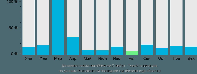 Динамика поиска авиабилетов из Стамбула в Томск по месяцам