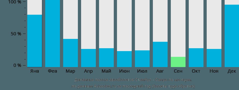 Динамика поиска авиабилетов из Стамбула на Самуи по месяцам