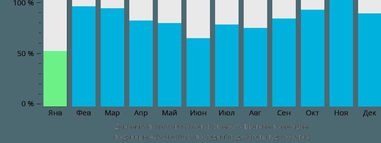 Динамика поиска авиабилетов из Стамбула в Вьетнам по месяцам