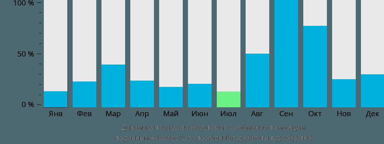 Динамика поиска авиабилетов из Сулеймании по месяцам