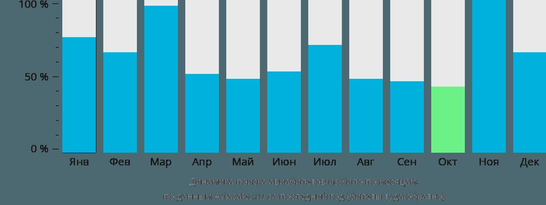 Динамика поиска авиабилетов из Хило по месяцам