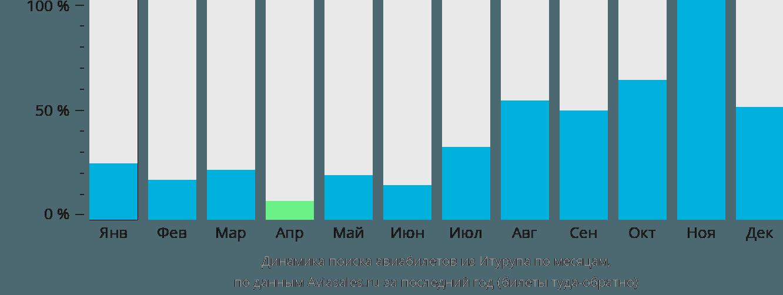 Динамика поиска авиабилетов из Итурупа по месяцам