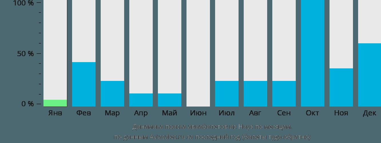 Динамика поиска авиабилетов из Ниуэ по месяцам
