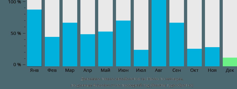 Динамика поиска авиабилетов из Ивало по месяцам