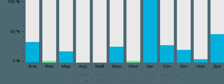 Динамика поиска авиабилетов из Ивало в Малагу по месяцам
